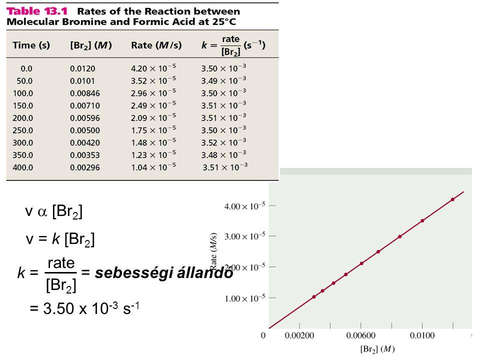 v a [Br2] v = k [Br2] k = rate [Br2] = sebességi állandó = 3.50 x 10-3 s-1